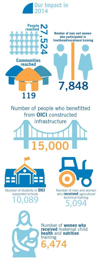 Become A Partner Oici International